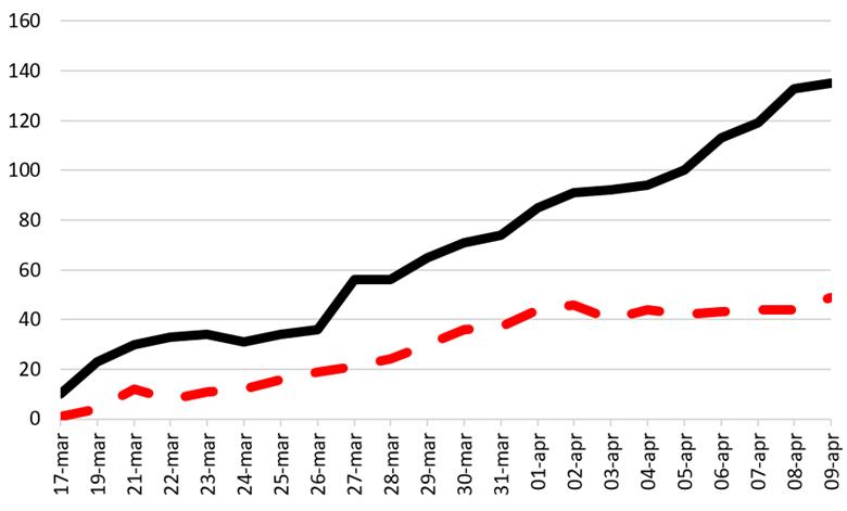 Graf som visar antal inneliggande patienter 9 april.